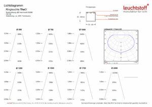 Lichtdiagramm der Designer-Ring-Leuchte TheO von Lichtdesigner Stefan Restemeier