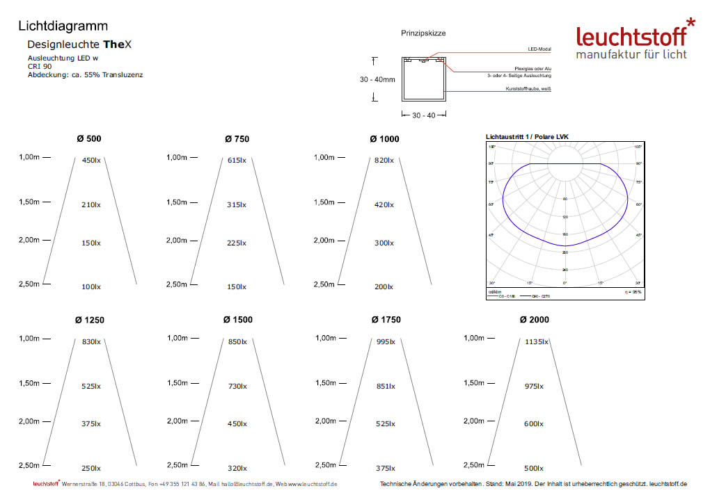 Lichtdiagramm der LED Designleuchte Thex